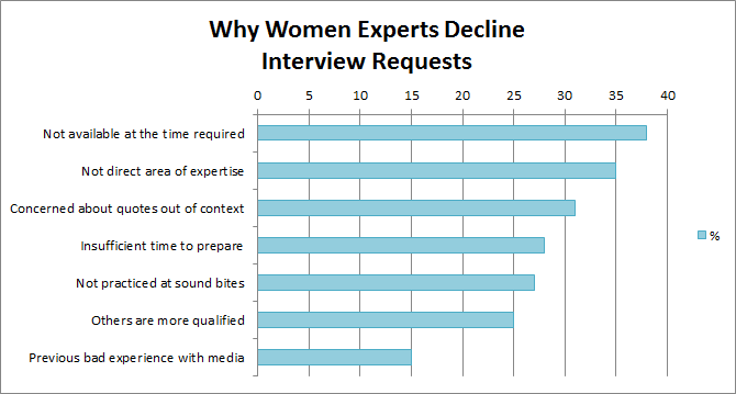 Declined Interview reasons